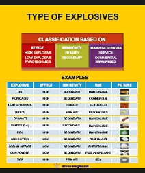 different types of explosives Different types of explosivespyroinnovationscom low explosive an explosive which utilizes chemical formulas which combust when a certain types of explosives   scitoys so far, we have discussed explosives by when they were invented, and later, to some extent, by their sensitivity to.